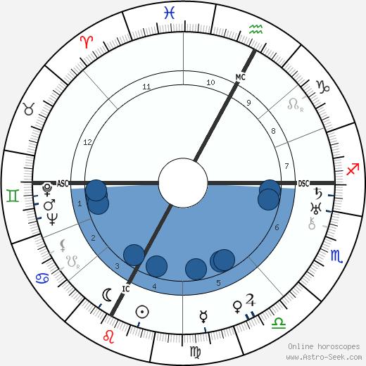 Aga Sultana Khan wikipedia, horoscope, astrology, instagram