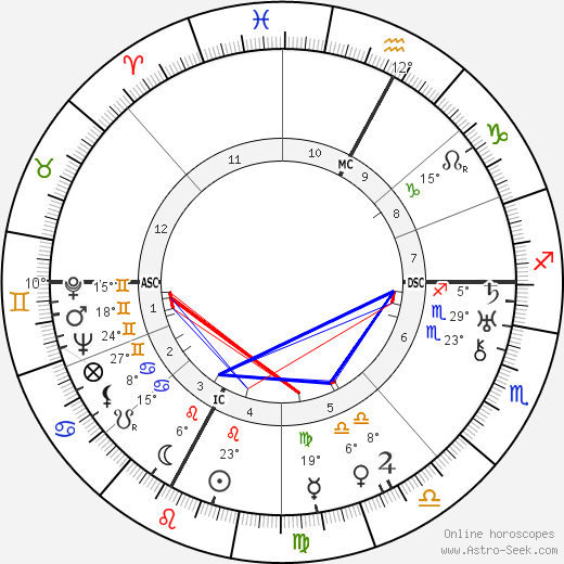 Aga Sultana Khan birth chart, biography, wikipedia 2019, 2020