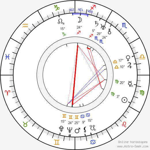 Clem Beauchamp birth chart, biography, wikipedia 2019, 2020