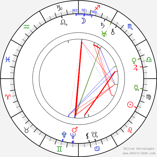 Clem Beauchamp astro natal birth chart, Clem Beauchamp horoscope, astrology