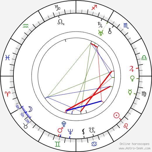 Emmanuil Geller astro natal birth chart, Emmanuil Geller horoscope, astrology