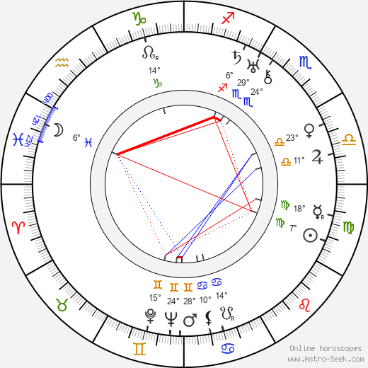 Erik Palmén birth chart, biography, wikipedia 2018, 2019