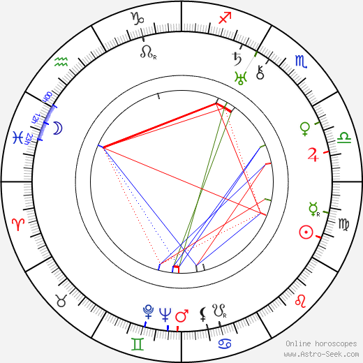 Erik Palmén birth chart, Erik Palmén astro natal horoscope, astrology