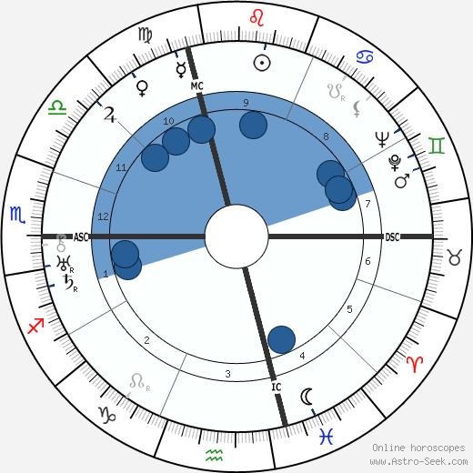 Ernesto Maserati wikipedia, horoscope, astrology, instagram