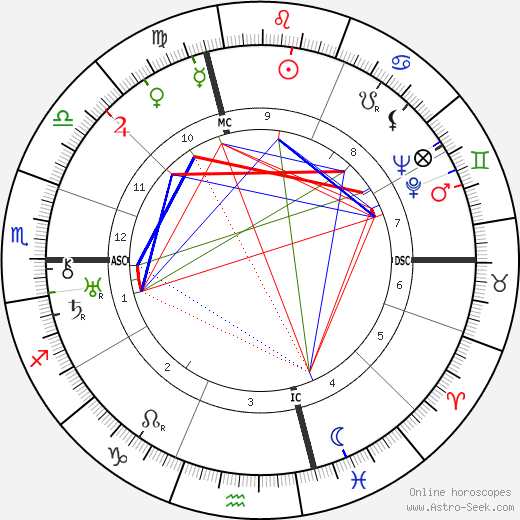 Ernesto Maserati birth chart, Ernesto Maserati astro natal horoscope, astrology