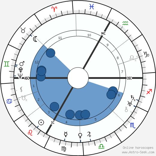Florelle wikipedia, horoscope, astrology, instagram