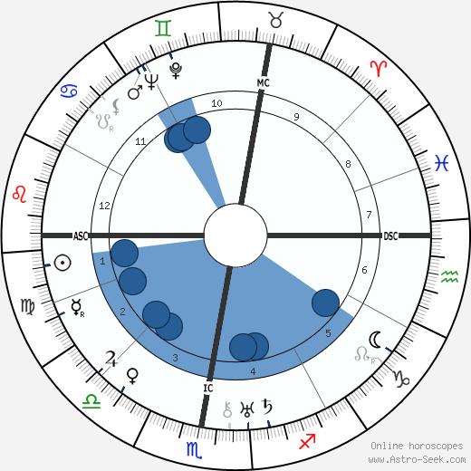 Henri Marchand wikipedia, horoscope, astrology, instagram