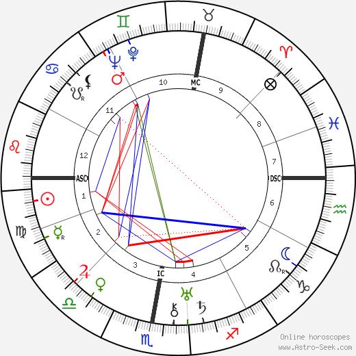 Henri Marchand birth chart, Henri Marchand astro natal horoscope, astrology