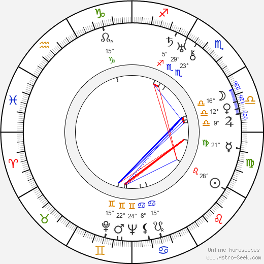 Herbert Mundin birth chart, biography, wikipedia 2019, 2020