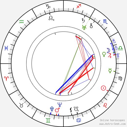 Herbert Mundin birth chart, Herbert Mundin astro natal horoscope, astrology