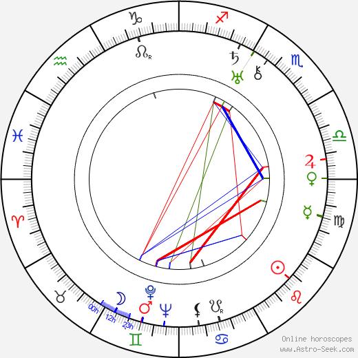 Джек Хейли Jack Haley день рождения гороскоп, Jack Haley Натальная карта онлайн