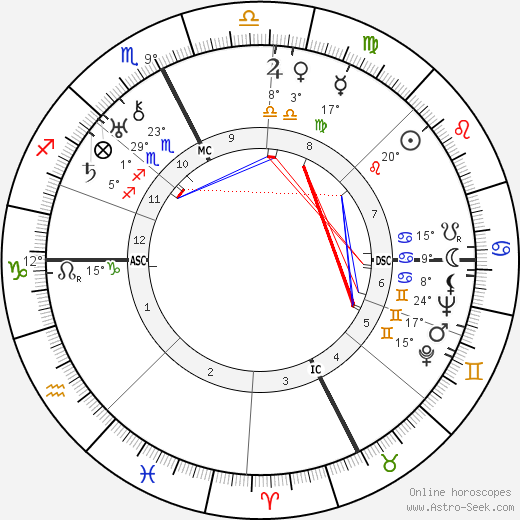 Jean Borotra birth chart, biography, wikipedia 2018, 2019