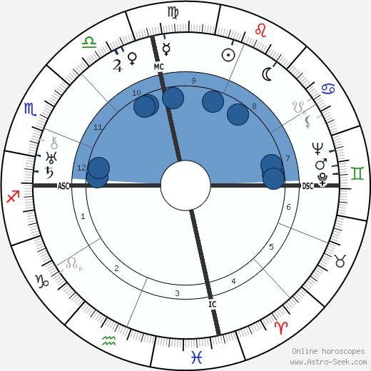 Lillian Carter wikipedia, horoscope, astrology, instagram