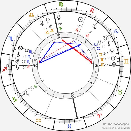 Lillian Carter birth chart, biography, wikipedia 2020, 2021