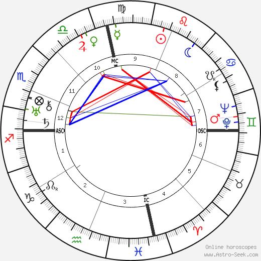Lillian Carter birth chart, Lillian Carter astro natal horoscope, astrology