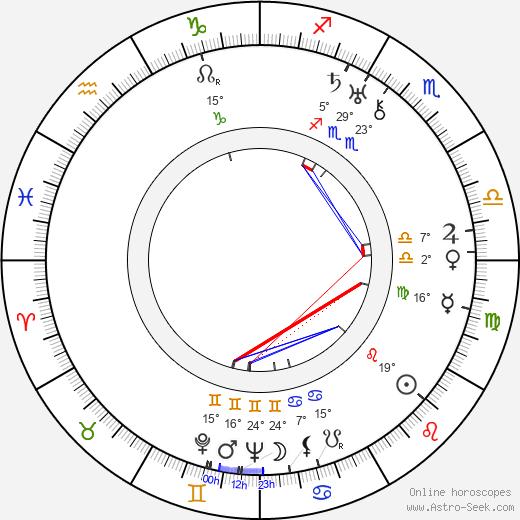 Oskar Homolka birth chart, biography, wikipedia 2019, 2020