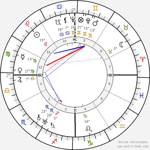 Paul Belmondo birth chart, biography, wikipedia 2020, 2021