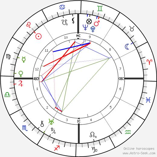 Paul Belmondo birth chart, Paul Belmondo astro natal horoscope, astrology