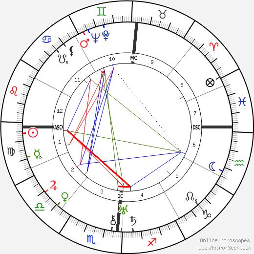 Preston Sturges tema natale, oroscopo, Preston Sturges oroscopi gratuiti, astrologia