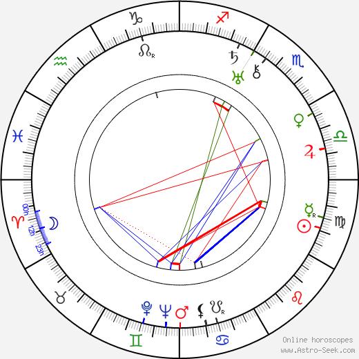 Friedl Czepa birth chart, Friedl Czepa astro natal horoscope, astrology