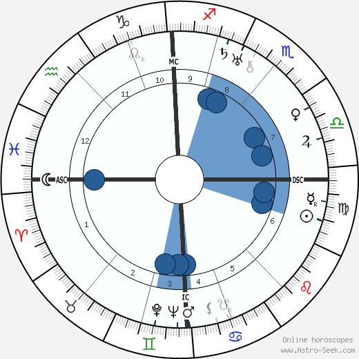 Friedrich Georg Jünger wikipedia, horoscope, astrology, instagram