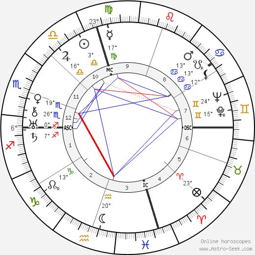 George Gershwin birth chart, biography, wikipedia 2019, 2020