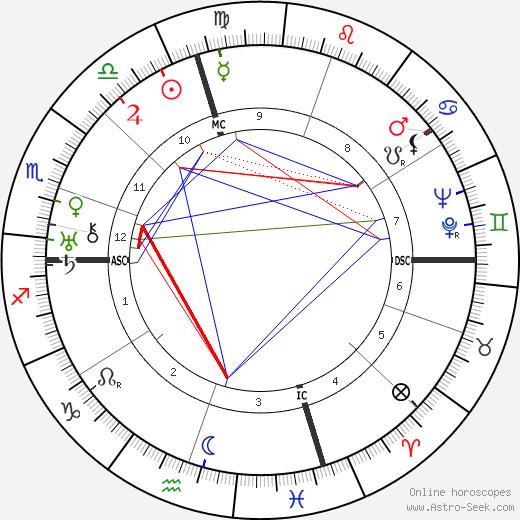 George Gershwin astro natal birth chart, George Gershwin horoscope, astrology