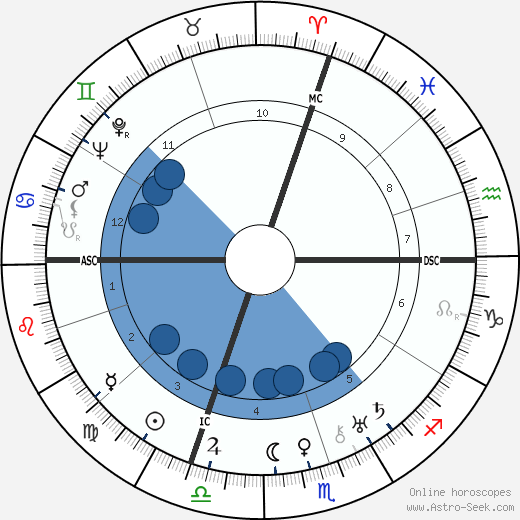Giuseppe Saragat horoscope, astrology, sign, zodiac, date of birth, instagram