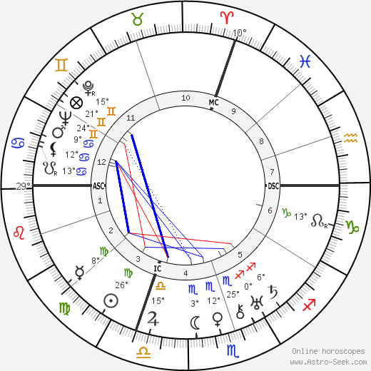 Giuseppe Saragat birth chart, biography, wikipedia 2019, 2020