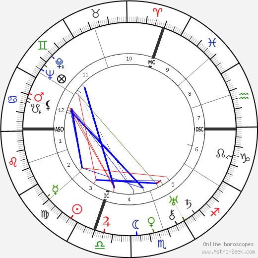 Giuseppe Saragat astro natal birth chart, Giuseppe Saragat horoscope, astrology
