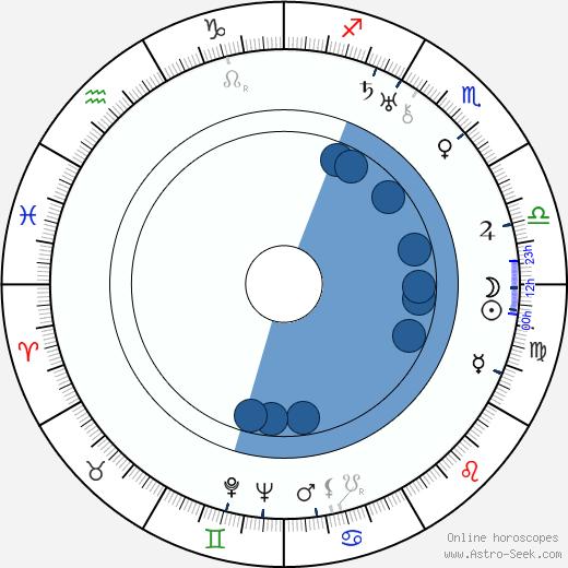 H. A. Rey wikipedia, horoscope, astrology, instagram