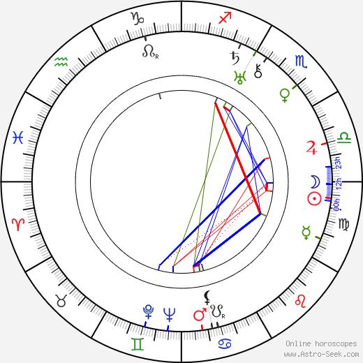 Ханс Аугусто Рей H. A. Rey день рождения гороскоп, H. A. Rey Натальная карта онлайн