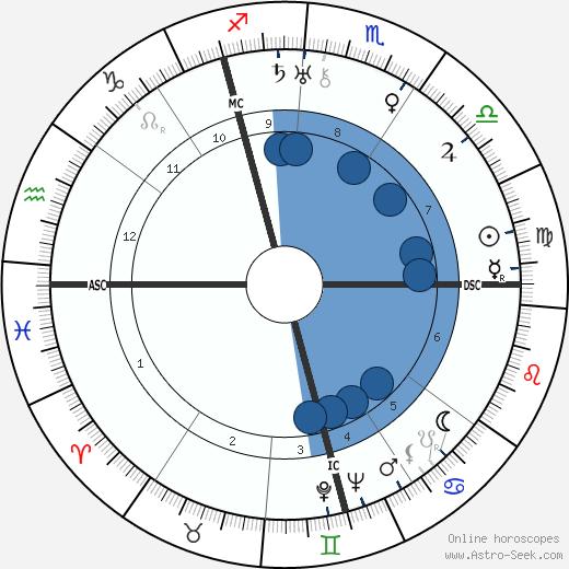 Hans Globke wikipedia, horoscope, astrology, instagram