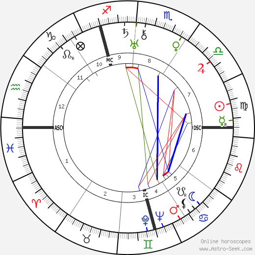 Hans Globke tema natale, oroscopo, Hans Globke oroscopi gratuiti, astrologia