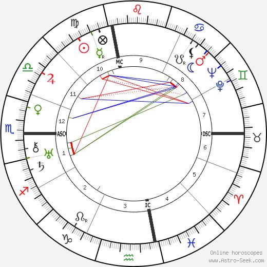 Harry Styles Bridges день рождения гороскоп, Harry Styles Bridges Натальная карта онлайн