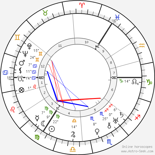 Jan Jacob Slauerhoff birth chart, biography, wikipedia 2019, 2020