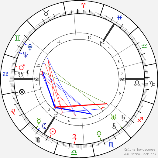 Jan Jacob Slauerhoff astro natal birth chart, Jan Jacob Slauerhoff horoscope, astrology