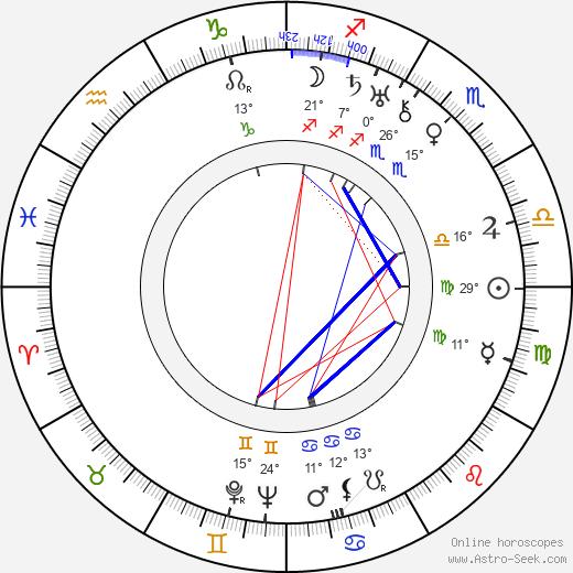 Katharine Alexander birth chart, biography, wikipedia 2020, 2021