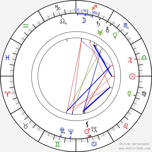 Katharine Alexander birth chart, Katharine Alexander astro natal horoscope, astrology