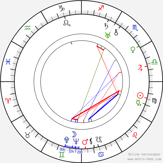Luis Hurtado birth chart, Luis Hurtado astro natal horoscope, astrology