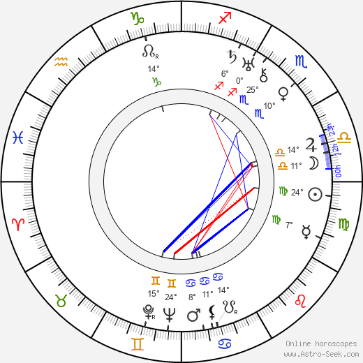 Marfa Lapkina birth chart, biography, wikipedia 2017, 2018