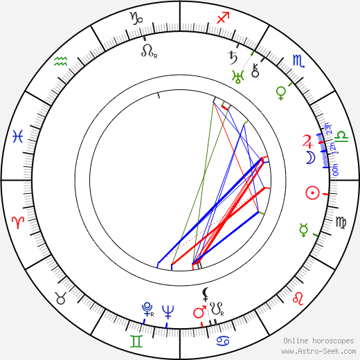 Marfa Lapkina astro natal birth chart, Marfa Lapkina horoscope, astrology