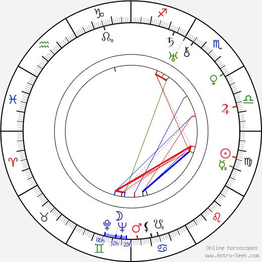 Natalya Uzhviy tema natale, oroscopo, Natalya Uzhviy oroscopi gratuiti, astrologia
