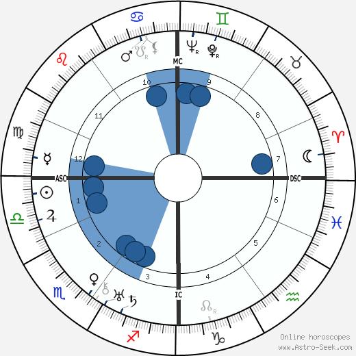 Nikolaus Gross wikipedia, horoscope, astrology, instagram