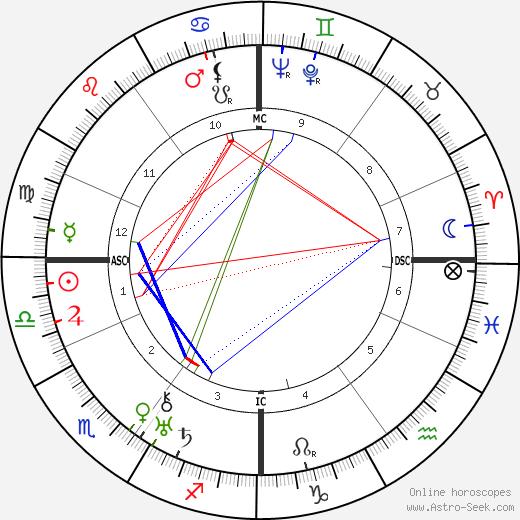 Николаус Грос Nikolaus Gross день рождения гороскоп, Nikolaus Gross Натальная карта онлайн