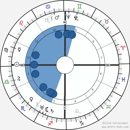 Paul Bernard wikipedia, horoscope, astrology, instagram