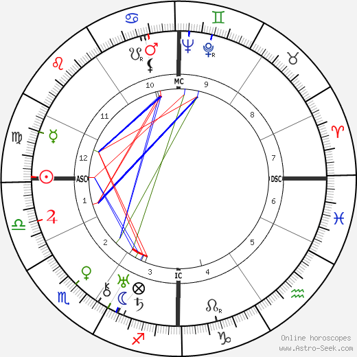Paul Bernard день рождения гороскоп, Paul Bernard Натальная карта онлайн