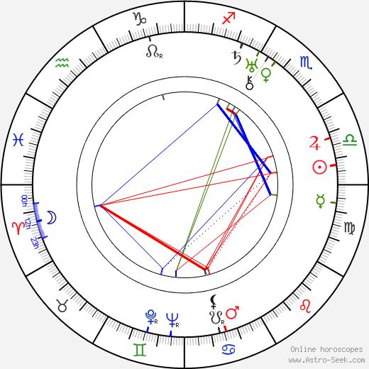 Renée Adorée birth chart, Renée Adorée astro natal horoscope, astrology
