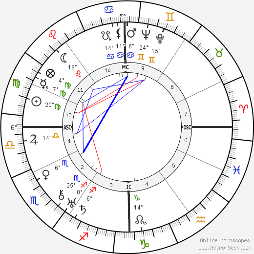 Roger Desormiere birth chart, biography, wikipedia 2018, 2019