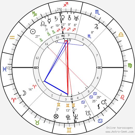 Al Capone birth chart, biography, wikipedia 2019, 2020